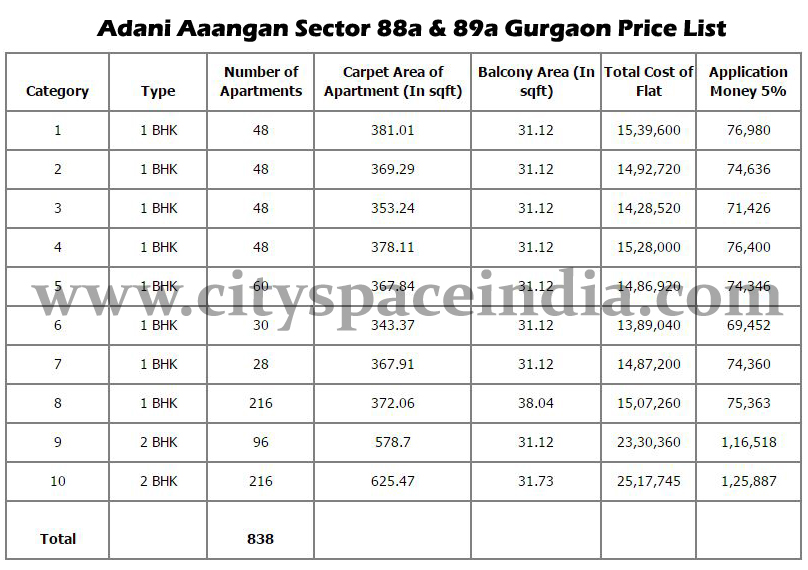 Adani Aangan Price List Sector 88a and 89a Gurgaon