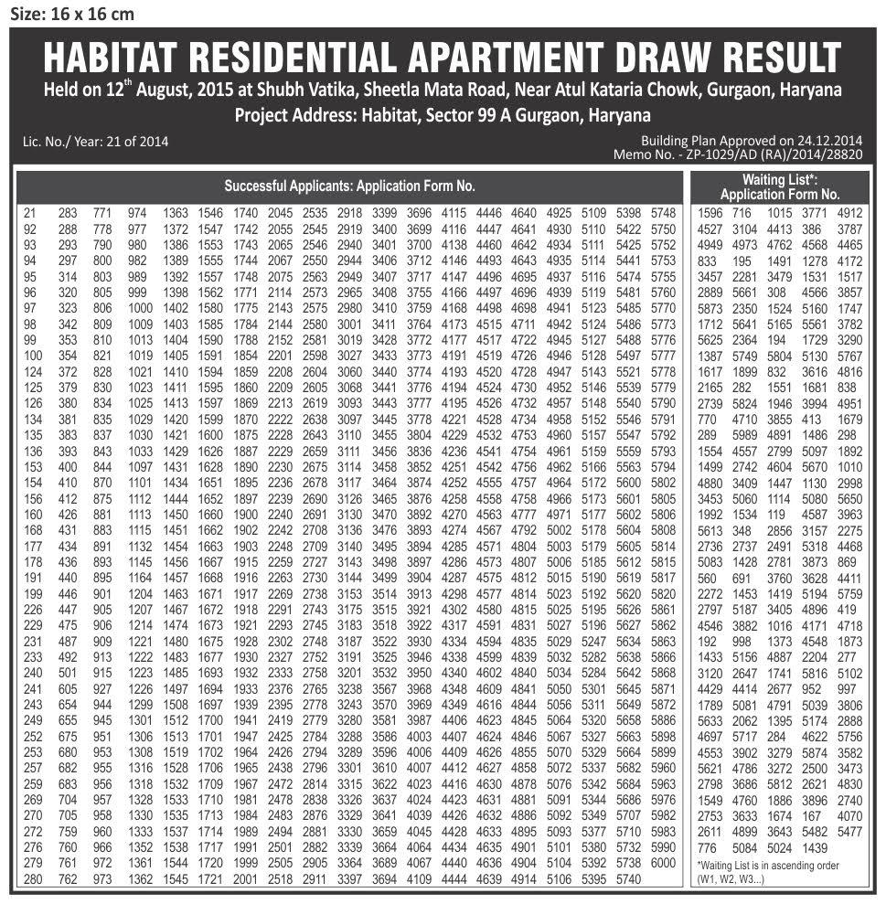 Draw Results Conscient Habitat Sector 99a Gurgaon